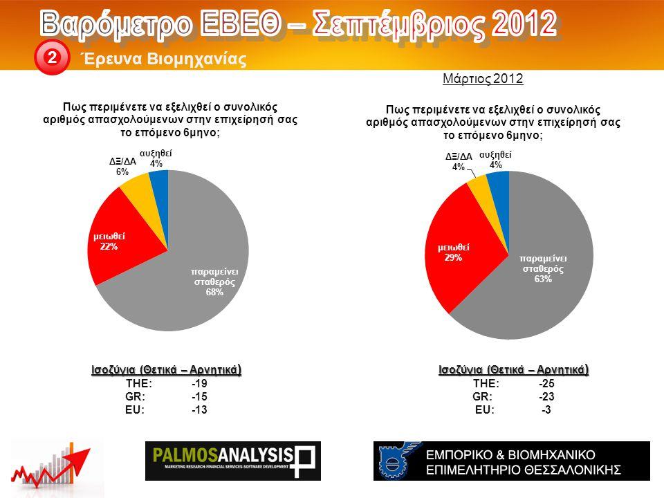 Έρευνα Βιομηχανίας 2 Ισοζύγια (Θετικά – Αρνητικά ) THE: -25 GR:-23 EU:-3 Ισοζύγια (Θετικά – Αρνητικά ) THE: -19 GR:-15 EU:-13 Μάρτιος 2012