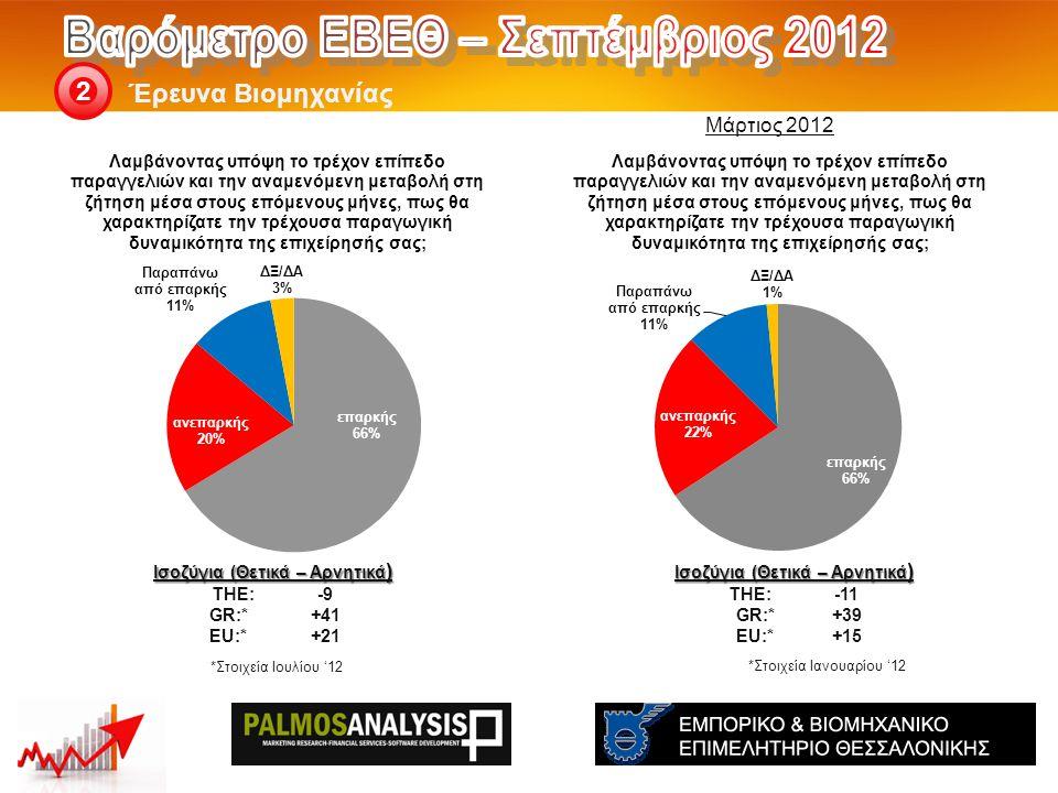 Έρευνα Βιομηχανίας 2 Ισοζύγια (Θετικά – Αρνητικά ) THE: -11 GR:*+39 EU:*+15 Ισοζύγια (Θετικά – Αρνητικά ) THE: -9 GR:*+41 EU:*+21 *Στοιχεία Ιανουαρίου '12 Μάρτιος 2012 *Στοιχεία Ιουλίου '12