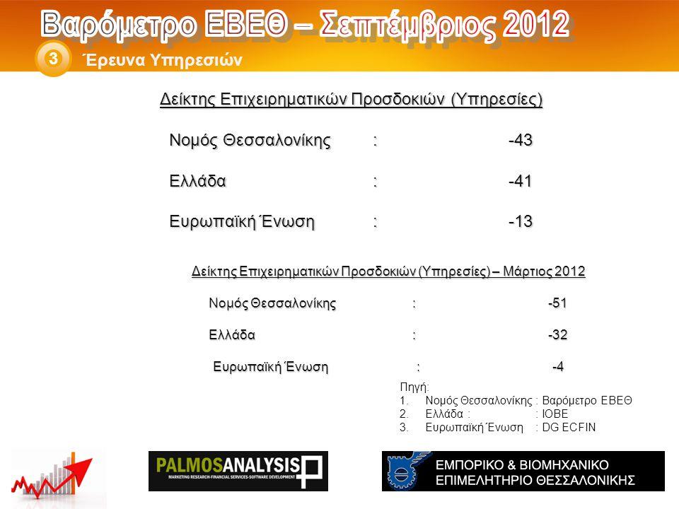 Δείκτης Επιχειρηματικών Προσδοκιών (Υπηρεσίες) – Μάρτιος 2012 Νομός Θεσσαλονίκης: -51 Ελλάδα:-32 Eυρωπαϊκή Ένωση:-4 Έρευνα Υπηρεσιών 3 Πηγή: 1.Νομός Θεσσαλονίκης: Βαρόμετρο ΕΒΕΘ 2.Ελλάδα:: ΙΟΒΕ 3.Ευρωπαϊκή Ένωση: DG ECFIN Δείκτης Επιχειρηματικών Προσδοκιών (Υπηρεσίες) Νομός Θεσσαλονίκης: -43 Ελλάδα:-41 Eυρωπαϊκή Ένωση:-13
