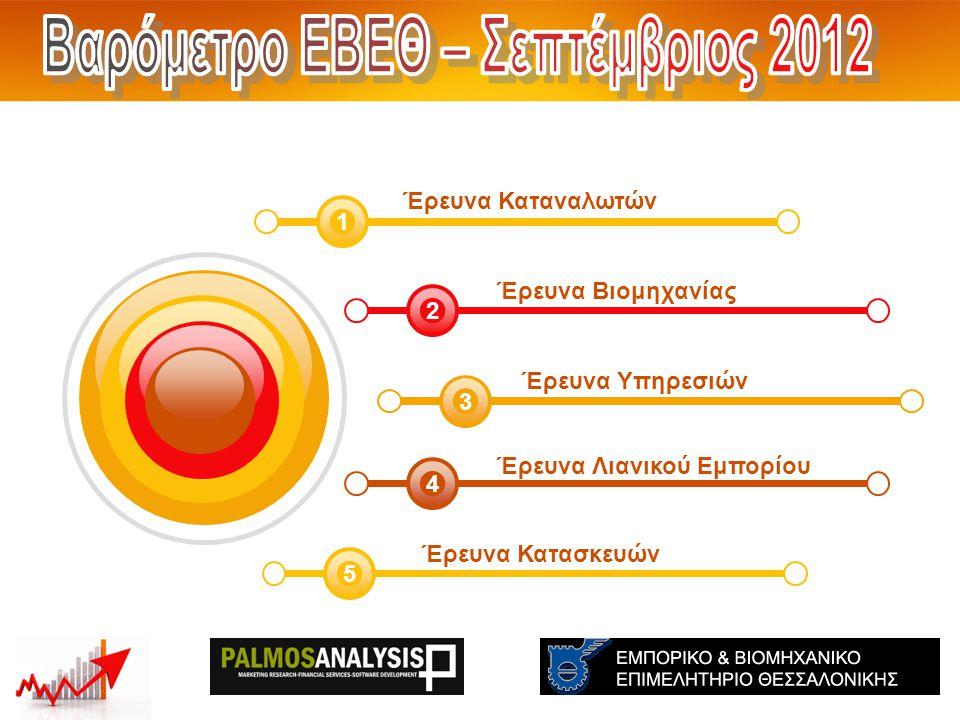 Έρευνα Κατασκευές 5 Ισοζύγια (Θετικά – Αρνητικά ) THE: -67 GR:-52 EU:-14 Ισοζύγια (Θετικά – Αρνητικά ) THE: -60 GR:-39 EU:-19 Μάρτιος 2012