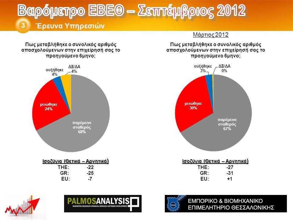 Έρευνα Υπηρεσιών 3 Ισοζύγια (Θετικά – Αρνητικά ) THE: -27 GR:-31 EU:+1 Ισοζύγια (Θετικά – Αρνητικά ) THE: -22 GR:-25 EU:-7 Μάρτιος 2012