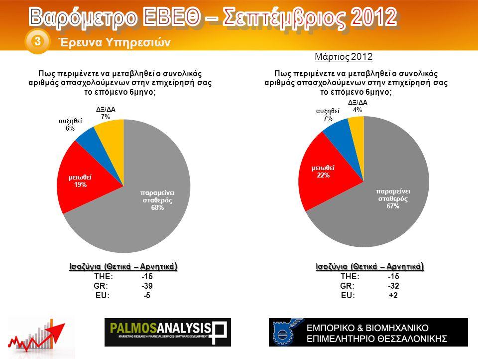 Έρευνα Υπηρεσιών 3 Ισοζύγια (Θετικά – Αρνητικά ) THE: -15 GR:-32 EU:+2 Ισοζύγια (Θετικά – Αρνητικά ) THE: -15 GR:-39 EU:-5 Μάρτιος 2012