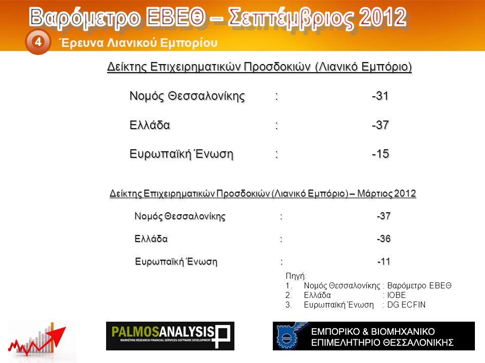Δείκτης Επιχειρηματικών Προσδοκιών (Λιανικό Εμπόριο) – Μάρτιος 2012 Νομός Θεσσαλονίκης: -37 Ελλάδα:-36 Eυρωπαϊκή Ένωση:-11 Έρευνα Λιανικού Εμπορίου 4 Πηγή: 1.Νομός Θεσσαλονίκης: Βαρόμετρο ΕΒΕΘ 2.Ελλάδα: ΙΟΒΕ 3.Ευρωπαϊκή Ένωση: DG ECFIN Δείκτης Επιχειρηματικών Προσδοκιών (Λιανικό Εμπόριο) Νομός Θεσσαλονίκης: -31 Ελλάδα:-37 Eυρωπαϊκή Ένωση:-15