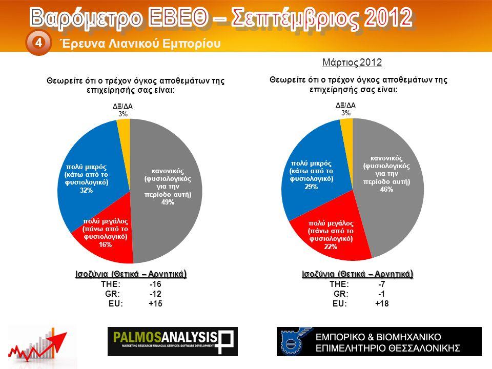 Έρευνα Λιανικού Εμπορίου 4 Ισοζύγια (Θετικά – Αρνητικά ) THE: -7 GR:-1 EU:+18 Ισοζύγια (Θετικά – Αρνητικά ) THE: -16 GR:-12 EU:+15 Μάρτιος 2012