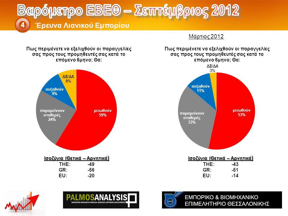 Έρευνα Λιανικού Εμπορίου 4 Ισοζύγια (Θετικά – Αρνητικά ) THE: -43 GR:-51 EU:-14 Ισοζύγια (Θετικά – Αρνητικά ) THE: -49 GR:-56 EU:-20 Μάρτιος 2012