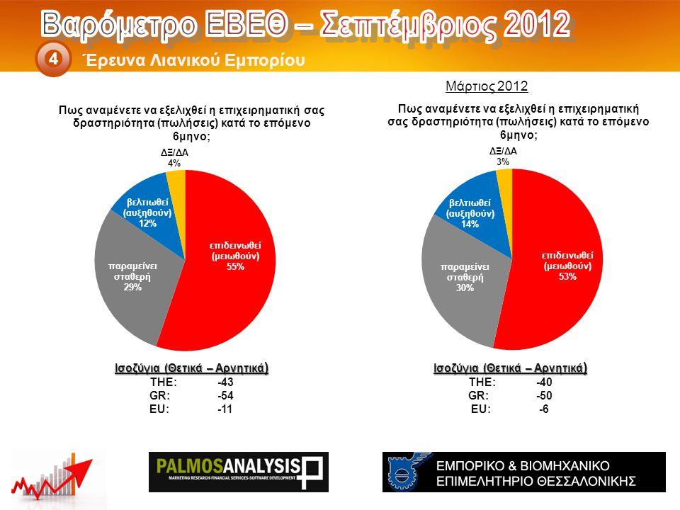 Έρευνα Λιανικού Εμπορίου 4 Ισοζύγια (Θετικά – Αρνητικά ) THE: -40 GR:-50 EU:-6 Ισοζύγια (Θετικά – Αρνητικά ) THE: -43 GR:-54 EU:-11 Μάρτιος 2012