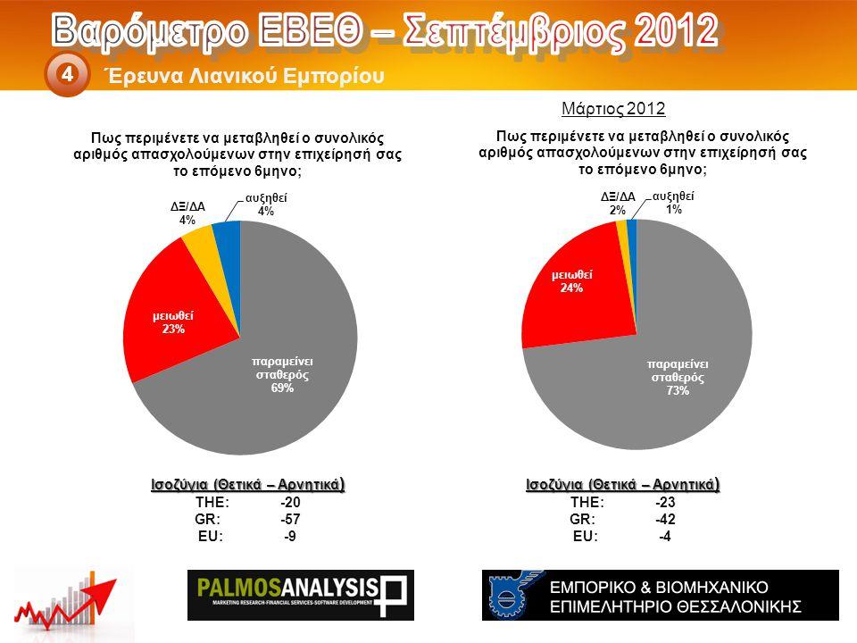 Έρευνα Λιανικού Εμπορίου 4 Ισοζύγια (Θετικά – Αρνητικά ) THE: -23 GR:-42 EU:-4 Ισοζύγια (Θετικά – Αρνητικά ) THE: -20 GR:-57 EU:-9 Μάρτιος 2012