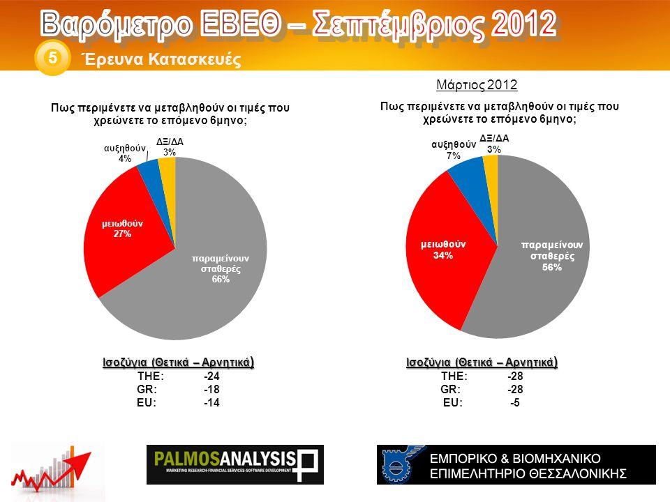 Έρευνα Κατασκευές 5 Ισοζύγια (Θετικά – Αρνητικά ) THE: -28 GR:-28 EU:-5 Ισοζύγια (Θετικά – Αρνητικά ) THE: -24 GR:-18 EU:-14 Μάρτιος 2012