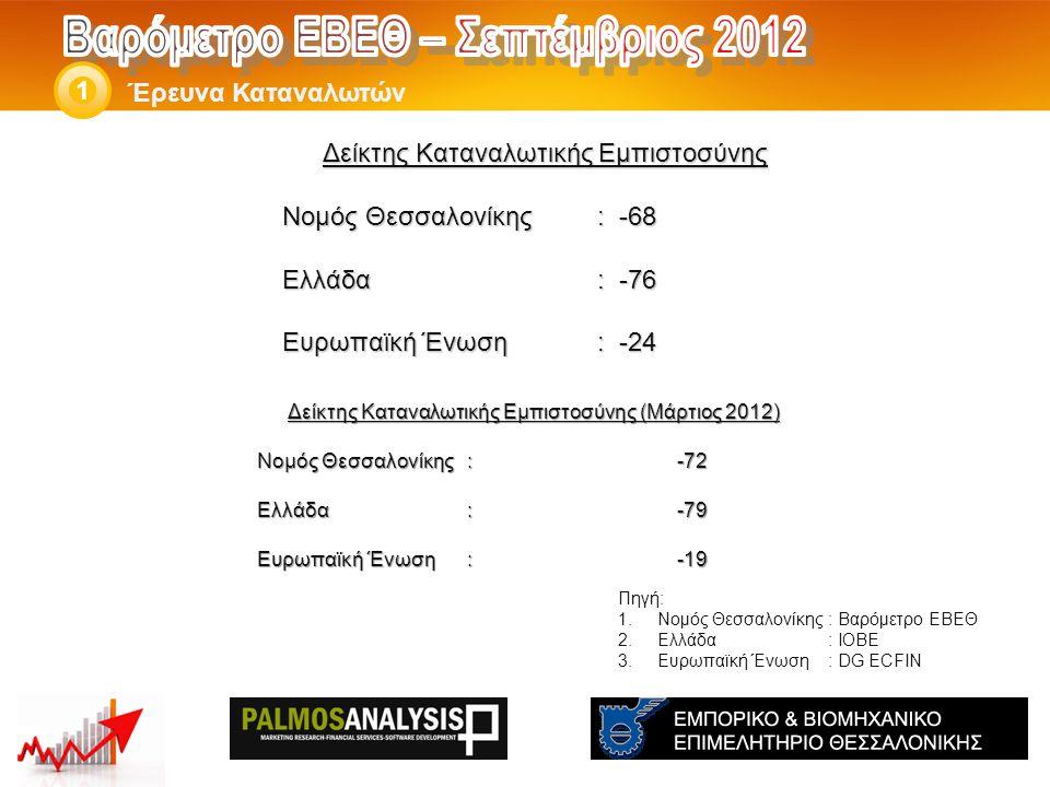 Δείκτης Καταναλωτικής Εμπιστοσύνης Νομός Θεσσαλονίκης: -68 Ελλάδα: -76 Eυρωπαϊκή Ένωση: -24 Έρευνα Καταναλωτών 1 Πηγή: 1.Νομός Θεσσαλονίκης: Βαρόμετρο ΕΒΕΘ 2.Ελλάδα: ΙΟΒΕ 3.Ευρωπαϊκή Ένωση: DG ECFIN Δείκτης Καταναλωτικής Εμπιστοσύνης (Μάρτιος 2012) Νομός Θεσσαλονίκης: -72 Ελλάδα:-79 Eυρωπαϊκή Ένωση:-19