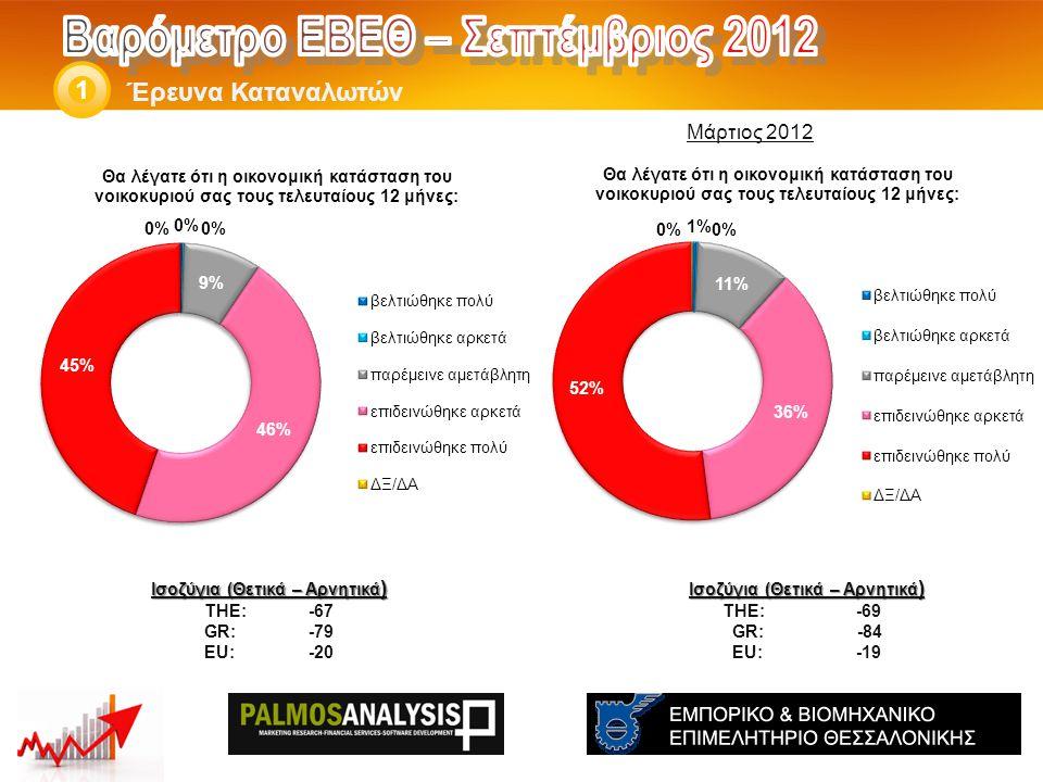 Έρευνα Καταναλωτών 1 Ισοζύγια (Θετικά – Αρνητικά ) THE: -57 GR:-73 EU:-9 Ισοζύγια (Θετικά – Αρνητικά ) THE: -56 GR: -71 EU:-12 Μάρτιος 2012