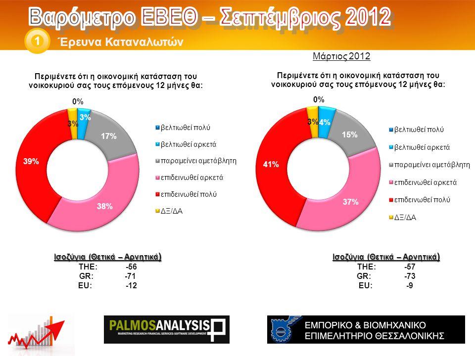 Έρευνα Καταναλωτών 1 Ισοζύγια (Θετικά – Αρνητικά ) THE: -93 GR*:-93 EU*:-76 Ισοζύγια (Θετικά – Αρνητικά ) THE: -94 GR*: -95 EU*:-75 *Στοιχεία Ιανουαρίου '12 Μάρτιος 2012 *Στοιχεία Ιουλίου '12
