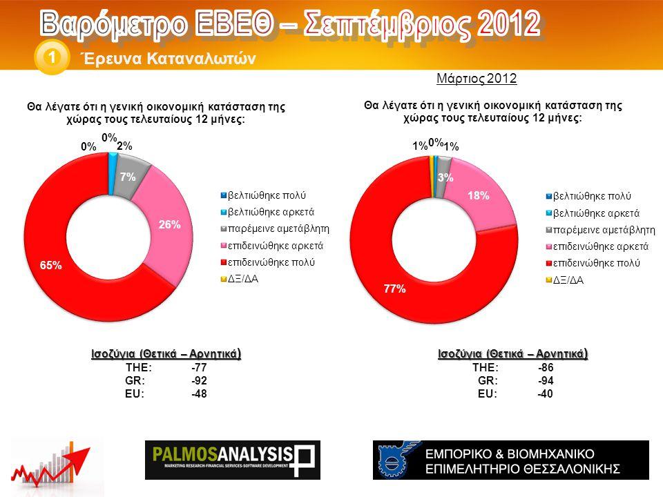Έρευνα Καταναλωτών 1 Ισοζύγια (Θετικά – Αρνητικά ) THE: -67 GR:-77 EU:-22 Ισοζύγια (Θετικά – Αρνητικά ) THE: -58 GR:-72 EU:-31 Μάρτιος 2012