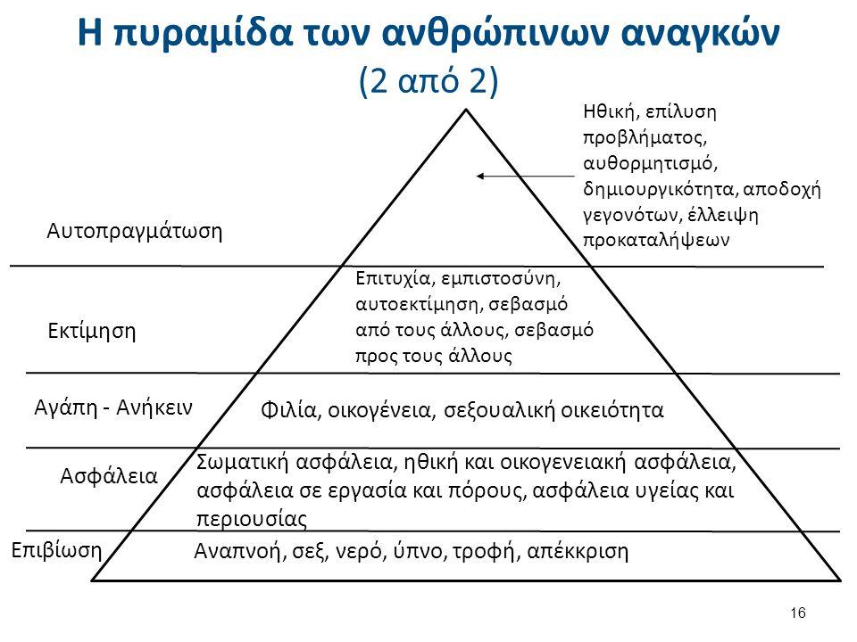 Η πυραμίδα των ανθρώπινων αναγκών (2 από 2) 16 Αναπνοή, σεξ, νερό, ύπνο, τροφή, απέκκριση Επιβίωση Σωματική ασφάλεια, ηθική και οικογενειακή ασφάλεια, ασφάλεια σε εργασία και πόρους, ασφάλεια υγείας και περιουσίας Ασφάλεια Φιλία, οικογένεια, σεξουαλική οικειότητα Αγάπη - Ανήκειν Επιτυχία, εμπιστοσύνη, αυτοεκτίμηση, σεβασμό από τους άλλους, σεβασμό προς τους άλλους Εκτίμηση Ηθική, επίλυση προβλήματος, αυθορμητισμό, δημιουργικότητα, αποδοχή γεγονότων, έλλειψη προκαταλήψεων Αυτοπραγμάτωση