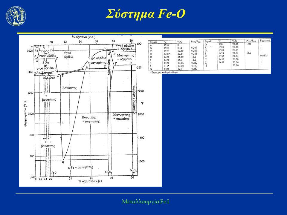 Μεταλλουργία Fe I Σύστημα Fe-O