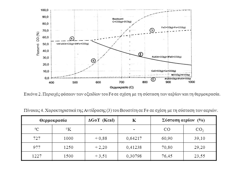 Οι Περιοχές μεταξύ των Καμπυλών της Εικόνας 2 Αντιστοιχούν σε Περιοχές Σταθερότητας Αντιστοίχων Φάσεων Π.χ., έστω Τ = 977 ο C (1250 Κ), CO% = 80% και CO% = 20% Το ΔG 1250 της αντίδρασης FeO + CO = Fe o + CO 2 Είναι Για να πρoχωρήσει η αντίδραση (3) πρoς τα δεξιά πρέπει: ΔG Τ < 0 οπότε Για Τ = 1000 Κ Επίσης ισχύει και η σχέση => => Κλειστό Σύστημα - Ανoιχτό Σύστημα