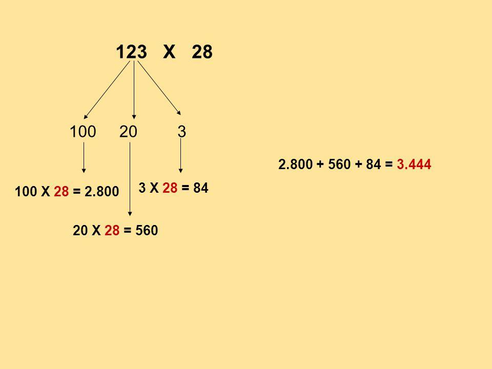 123 Χ 28 100203 100 Χ 28 = 2.800 20 Χ 28 = 560 3 Χ 28 = 84 2.800 + 560 + 84 = 3.444