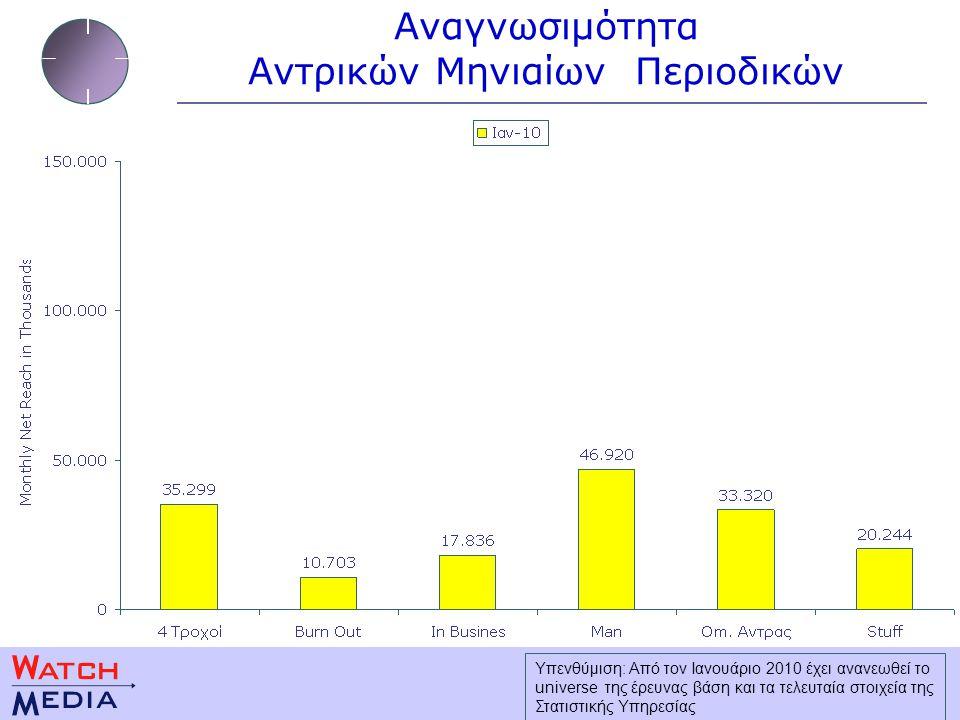 Αναγνωσιμότητα Αντρικών Μηνιαίων Περιοδικών Υπενθύμιση: Από τον Ιανουάριο 2010 έχει ανανεωθεί το universe της έρευνας βάση και τα τελευταία στοιχεία της Στατιστικής Υπηρεσίας