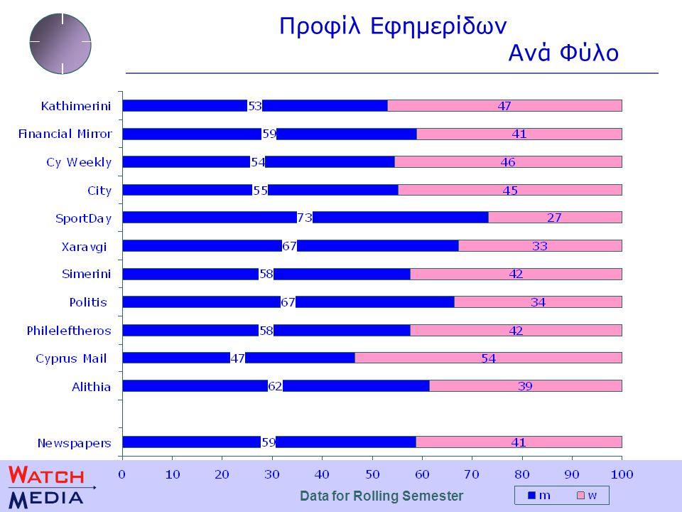 Magazines Profile Ανά Κοινωνική Τάξη Profiles are run on a rolling six month basis