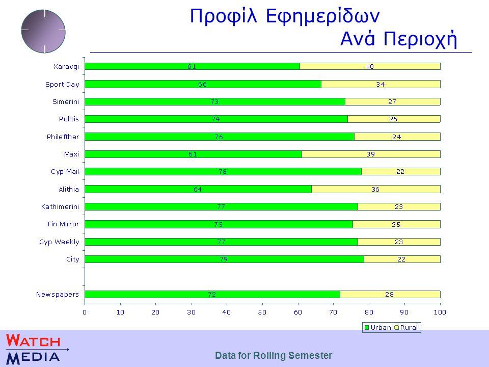 Προφίλ Εφημερίδων Πολιτική Τοποθέτηση Data for Rolling Semester