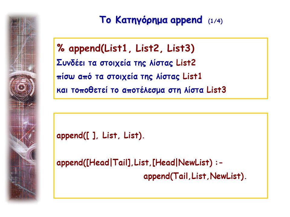 % append(List1, List2, List3) Συνδέει τα στοιχεία της λίστας List2 πίσω από τα στοιχεία της λίστας List1 και τοποθετεί το αποτέλεσμα στη λίστα List3 Το Κατηγόρημα append Το Κατηγόρημα append (1/4) append([ ], List, List).