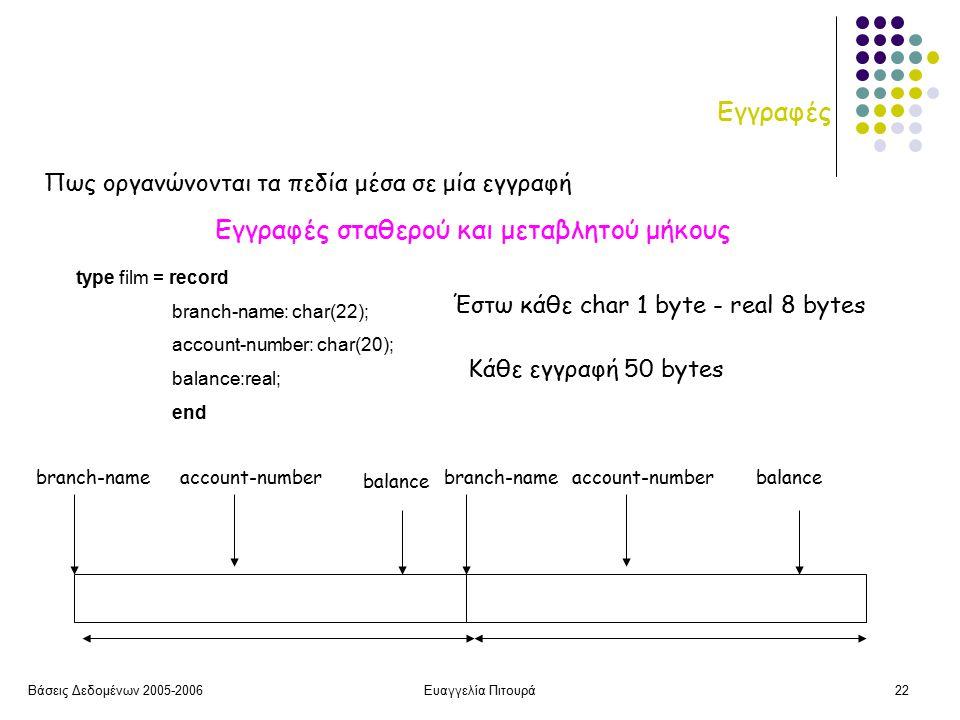 Βάσεις Δεδομένων 2005-2006Ευαγγελία Πιτουρά22 Εγγραφές type film = record branch-name: char(22); account-number: char(20); balance:real; end branch-nameaccount-number balance Έστω κάθε char 1 byte - real 8 bytes Κάθε εγγραφή 50 bytes branch-nameaccount-numberbalance Πως οργανώνονται τα πεδία μέσα σε μία εγγραφή Εγγραφές σταθερού και μεταβλητού μήκους