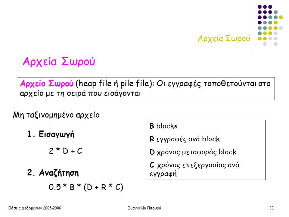 Βάσεις Δεδομένων 2005-2006Ευαγγελία Πιτουρά33 Αρχεία Σωρού Αρχείο Σωρού (heap file ή pile file): Οι εγγραφές τοποθετούνται στο αρχείο με τη σειρά που εισάγονται 1.