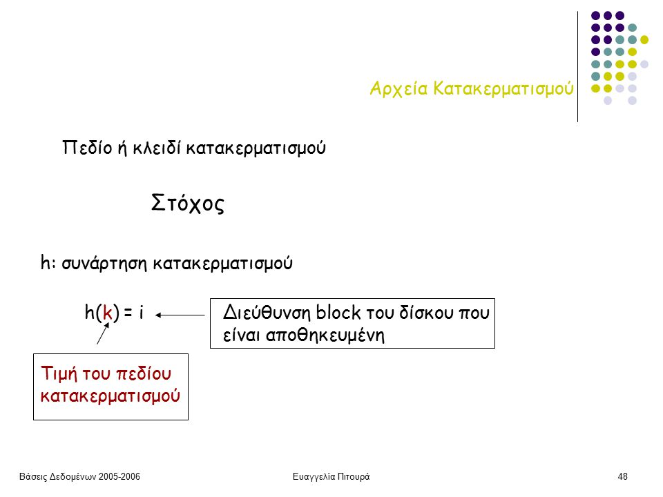 Βάσεις Δεδομένων 2005-2006Ευαγγελία Πιτουρά48 Αρχεία Κατακερματισμού Πεδίο ή κλειδί κατακερματισμού h: συνάρτηση κατακερματισμού h(k) = i Τιμή του πεδίου κατακερματισμού Διεύθυνση block του δίσκου που είναι αποθηκευμένη Στόχος
