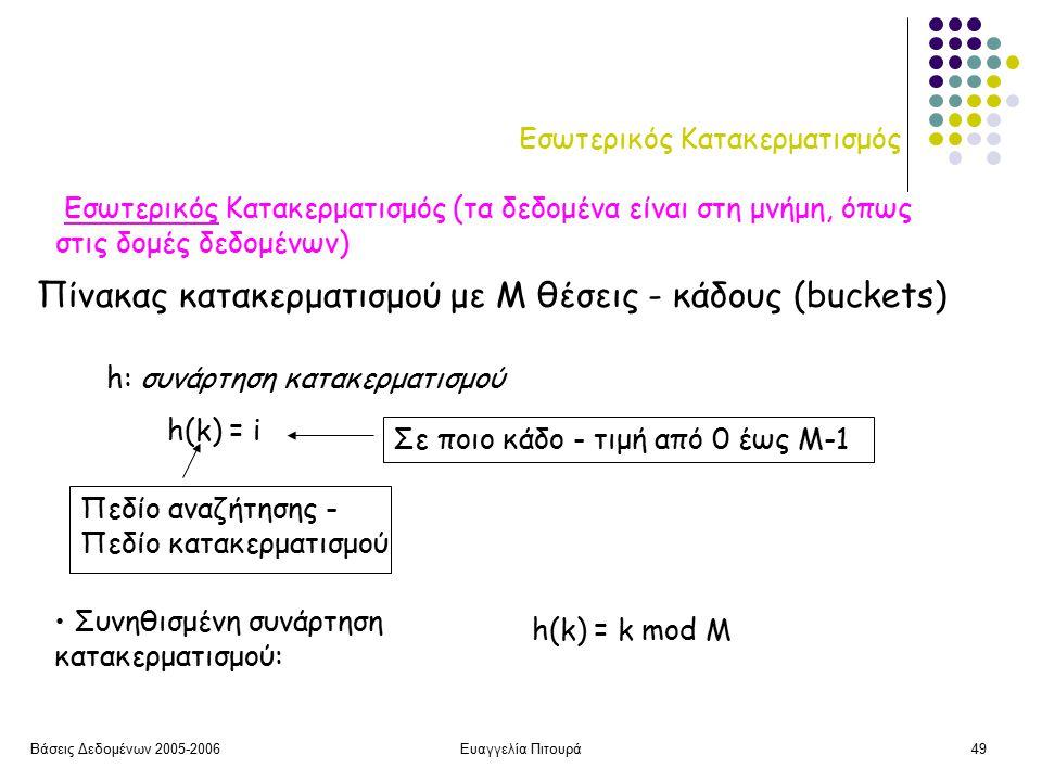 Βάσεις Δεδομένων 2005-2006Ευαγγελία Πιτουρά49 Εσωτερικός Κατακερματισμός Εσωτερικός Κατακερματισμός (τα δεδομένα είναι στη μνήμη, όπως στις δομές δεδομένων) h: συνάρτηση κατακερματισμού h(k) = i Πεδίο αναζήτησης - Πεδίο κατακερματισμού Σε ποιο κάδο - τιμή από 0 έως Μ-1 Πίνακας κατακερματισμού με Μ θέσεις - κάδους (buckets) Συνηθισμένη συνάρτηση κατακερματισμού: h(k) = k mod M