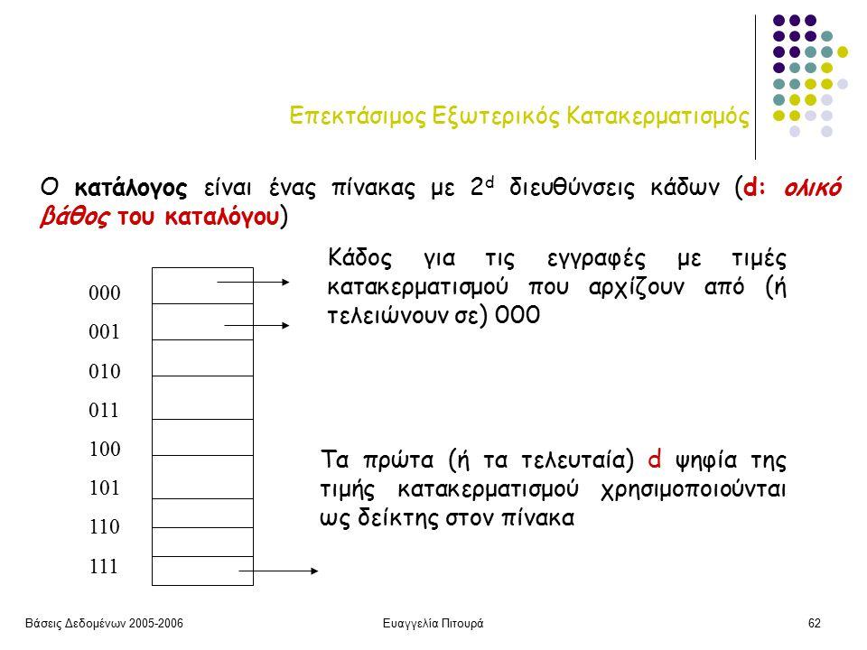 Βάσεις Δεδομένων 2005-2006Ευαγγελία Πιτουρά62 Επεκτάσιμος Εξωτερικός Κατακερματισμός Ο κατάλογος είναι ένας πίνακας με 2 d διευθύνσεις κάδων (d: ολικό βάθος του καταλόγου) 000 001 010 011 100 101 110 111 Κάδος για τις εγγραφές με τιμές κατακερματισμού που αρχίζουν από (ή τελειώνουν σε) 000 Τα πρώτα (ή τα τελευταία) d ψηφία της τιμής κατακερματισμού χρησιμοποιούνται ως δείκτης στον πίνακα