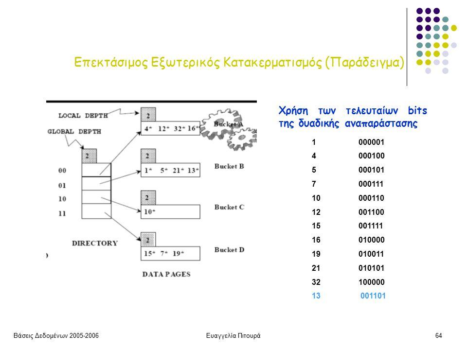 Βάσεις Δεδομένων 2005-2006Ευαγγελία Πιτουρά64 Επεκτάσιμος Εξωτερικός Κατακερματισμός (Παράδειγμα) Χρήση των τελευταίων bits της δυαδικής αναπαράστασης 1 000001 4 000100 5000101 7 000111 10 000110 12 001100 15001111 16010000 19010011 21010101 32 100000 13 001101