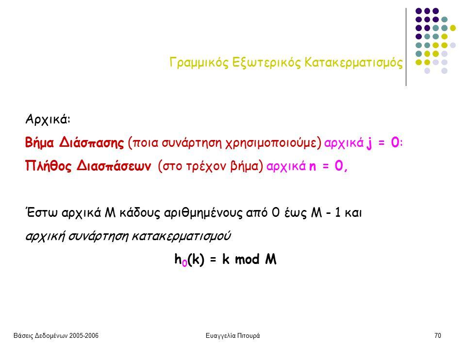 Βάσεις Δεδομένων 2005-2006Ευαγγελία Πιτουρά70 Γραμμικός Εξωτερικός Κατακερματισμός Αρχικά: Βήμα Διάσπασης (ποια συνάρτηση χρησιμοποιούμε) αρχικά j = 0: Πλήθος Διασπάσεων (στο τρέχον βήμα) αρχικά n = 0, Έστω αρχικά Μ κάδους αριθμημένους από 0 έως Μ - 1 και αρχική συνάρτηση κατακερματισμού h 0 (k) = k mod M