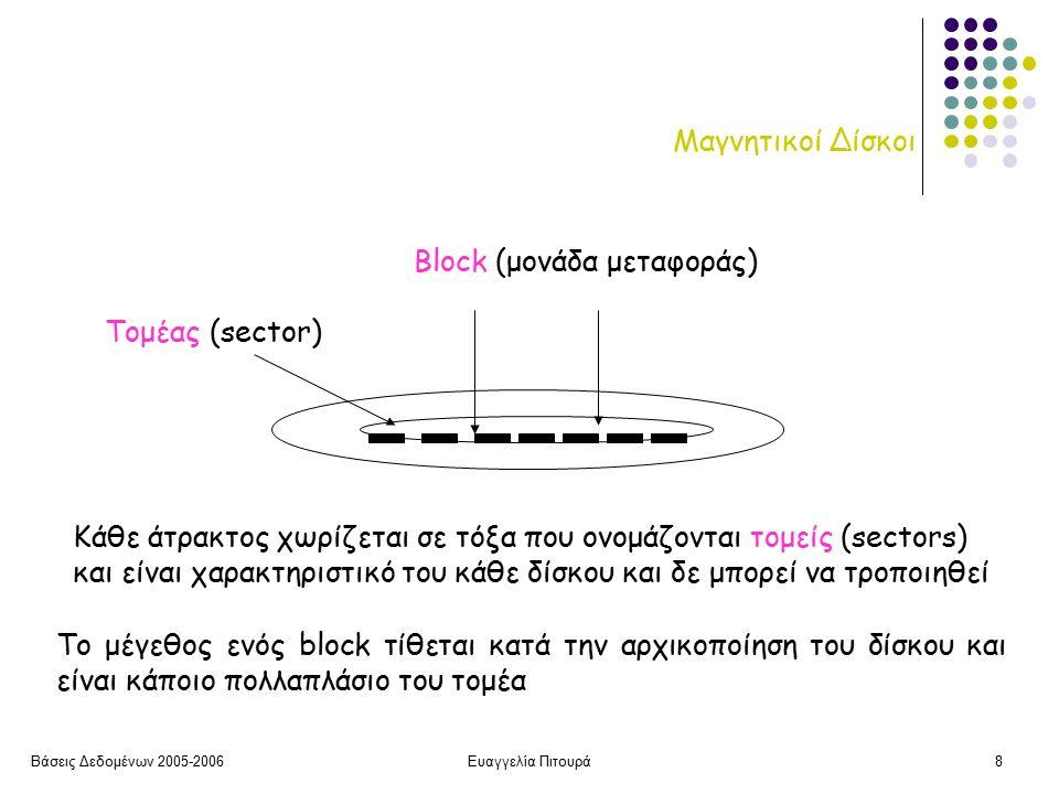 Βάσεις Δεδομένων 2005-2006Ευαγγελία Πιτουρά29 Εκτεινόμενη καταχώρηση b: Αριθμός blocks για την αποθήκευση ενός αρχείου r εγγραφών: b =  (r/bfr) 