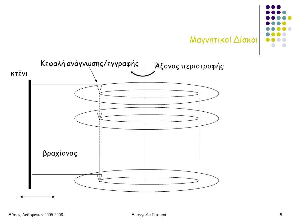 Βάσεις Δεδομένων 2005-2006Ευαγγελία Πιτουρά20 Αρχεία Τα δεδομένα συνήθως αποθηκεύονται σε αρχεία Βασικός στόχος η ελαχιστοποίηση της επικοινωνίας με το δίσκο: ελαχιστοποίηση του αριθμού των blocks που μεταφέρονται μεταξύ της πρωτεύουσας (κύριας μνήμης, cache – ενδιάμεση μνήμη – buffers, καταχωρητές) και της δευτερεύουσας αποθήκευσης (δίσκος) Η μεταφορά δεδομένων από το δίσκο στη μνήμη και από τη μνήμη στο δίσκο γίνεται σε μονάδες blocks