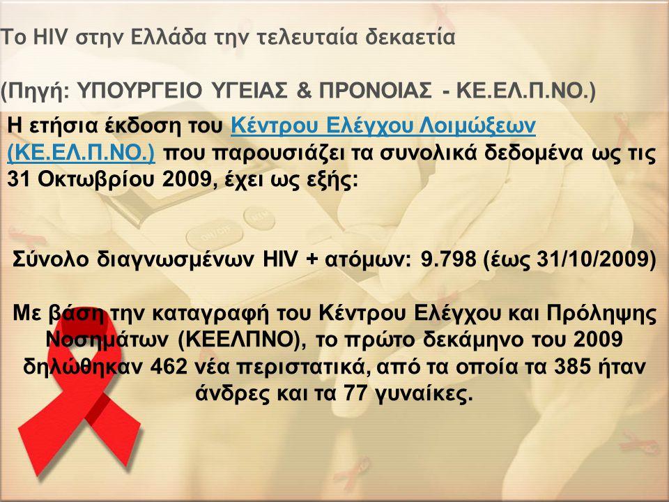 Το ΗΙV στην Ελλάδα την τελευταία δεκαετία (Πηγή: ΥΠΟΥΡΓΕΙΟ ΥΓΕΙΑΣ & ΠΡΟΝΟΙΑΣ - ΚΕ.ΕΛ.Π.ΝΟ.) Η ετήσια έκδοση του Κέντρου Ελέγχου Λοιμώξεων (ΚΕ.ΕΛ.Π.ΝΟ.) που παρουσιάζει τα συνολικά δεδομένα ως τις 31 Oκτωβρίου 2009, έχει ως εξής:Κέντρου Ελέγχου Λοιμώξεων (ΚΕ.ΕΛ.Π.ΝΟ.) Σύνολο διαγνωσμένων HIV + ατόμων: 9.798 (έως 31/10/2009) Με βάση την καταγραφή του Κέντρου Ελέγχου και Πρόληψης Νοσημάτων (ΚΕΕΛΠΝΟ), το πρώτο δεκάμηνο του 2009 δηλώθηκαν 462 νέα περιστατικά, από τα οποία τα 385 ήταν άνδρες και τα 77 γυναίκες.