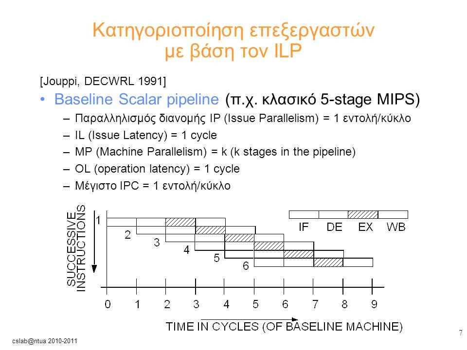 8 cslab@ntua 2010-2011 Κατηγοριοποίηση επεξεργαστών με βάση τον ILP [Jouppi, DECWRL 1991] Superpipelined: κύκλος ρολογιού = 1/m του baseline –Issue Parallelism IP = 1 εντολή / minor κύκλο –Operation Latency OL = 1 major cycle = m minor κύκλοι –Issue Latency IL = 1 minor cycle –MP = m x k –Μέγιστο IPC = m εντολές / major κύκλο (m x speedup?) major cycle = m minor cycles minor cycle Superpipelining: issues instructions faster than they are executed.