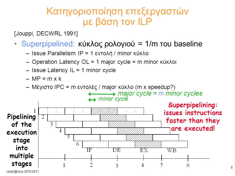 9 cslab@ntua 2010-2011 Κατηγοριοποίηση επεξεργαστών με βάση τον ILP [Jouppi, DECWRL 1991] Superscalar: –Παραλληλισμός διανομής = IP = n εντολές / κύκλο –Καθυστέρηση λειτουργίας = OP = 1 κύκλος –Μέγιστο IPC = n εντολές / κύκλο (n x speedup?) n