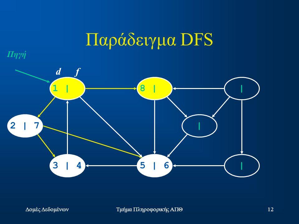Δομές ΔεδομένωνΤμήμα Πληροφορικής ΑΠΘ12 1 |8 | | |5 | 63 | 4 2 | 7 | d f Πηγή Παράδειγμα DFS