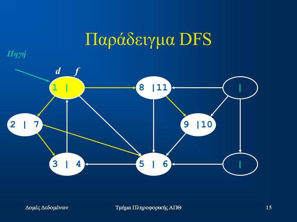 Δομές ΔεδομένωνΤμήμα Πληροφορικής ΑΠΘ15 1 |8 |11 | |5 | 63 | 4 2 | 79 |10 d f Πηγή Παράδειγμα DFS