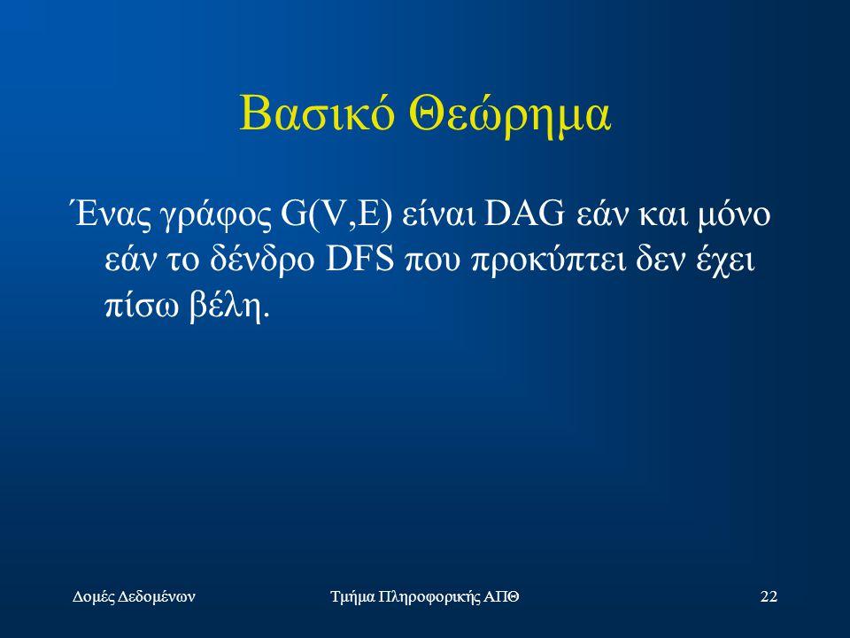Δομές ΔεδομένωνΤμήμα Πληροφορικής ΑΠΘ22 Βασικό Θεώρημα Ένας γράφος G(V,E) είναι DAG εάν και μόνο εάν το δένδρο DFS που προκύπτει δεν έχει πίσω βέλη.
