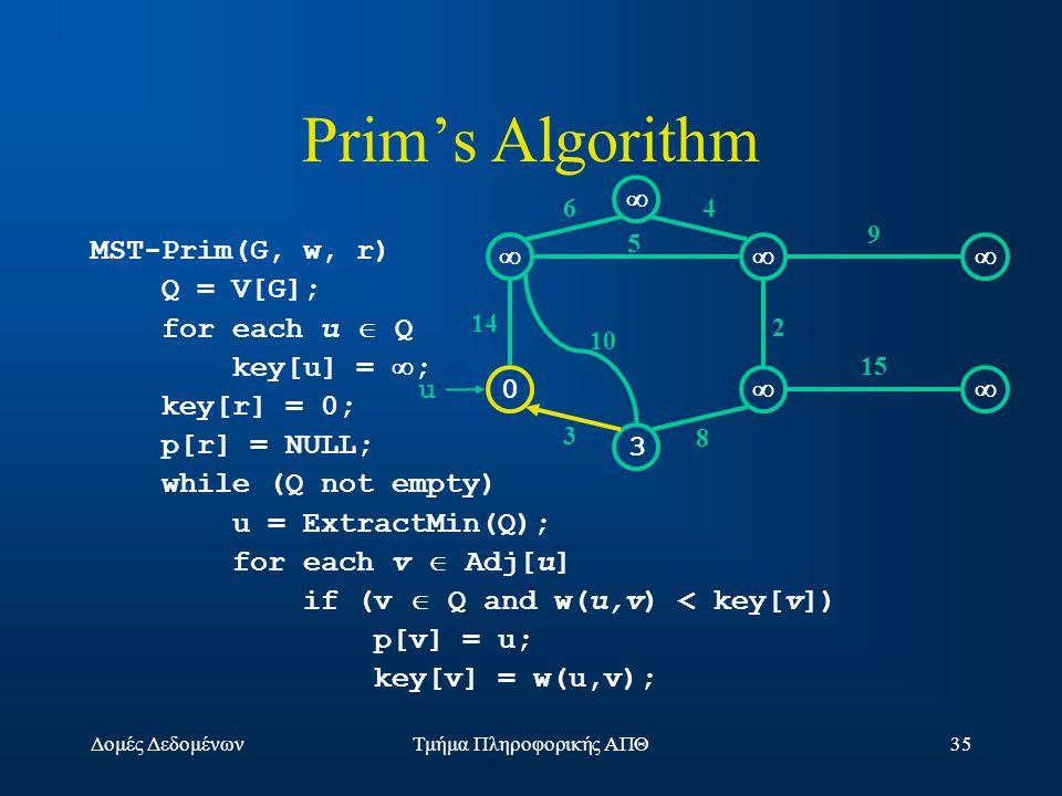Δομές ΔεδομένωνΤμήμα Πληροφορικής ΑΠΘ35 Prim's Algorithm MST-Prim(G, w, r) Q = V[G]; for each u  Q key[u] =  ; key[r] = 0; p[r] = NULL; while (Q not empty) u = ExtractMin(Q); for each v  Adj[u] if (v  Q and w(u,v) < key[v]) p[v] = u; key[v] = w(u,v);  0  3  14 10 3 64 5 2 9 15 8 u