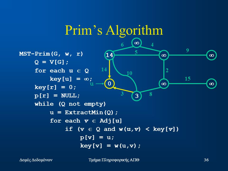Δομές ΔεδομένωνΤμήμα Πληροφορικής ΑΠΘ36 Prim's Algorithm MST-Prim(G, w, r) Q = V[G]; for each u  Q key[u] =  ; key[r] = 0; p[r] = NULL; while (Q not empty) u = ExtractMin(Q); for each v  Adj[u] if (v  Q and w(u,v) < key[v]) p[v] = u; key[v] = w(u,v); 14  0  3  10 3 64 5 2 9 15 8 u