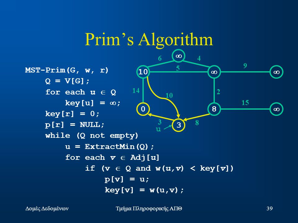 Δομές ΔεδομένωνΤμήμα Πληροφορικής ΑΠΘ39 Prim's Algorithm MST-Prim(G, w, r) Q = V[G]; for each u  Q key[u] =  ; key[r] = 0; p[r] = NULL; while (Q not empty) u = ExtractMin(Q); for each v  Adj[u] if (v  Q and w(u,v) < key[v]) p[v] = u; key[v] = w(u,v); 10  08  3  14 10 3 64 5 2 9 15 8 u