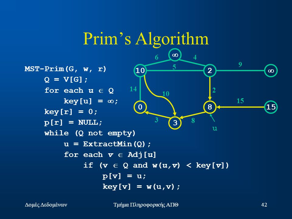 Δομές ΔεδομένωνΤμήμα Πληροφορικής ΑΠΘ42 Prim's Algorithm MST-Prim(G, w, r) Q = V[G]; for each u  Q key[u] =  ; key[r] = 0; p[r] = NULL; while (Q not empty) u = ExtractMin(Q); for each v  Adj[u] if (v  Q and w(u,v) < key[v]) p[v] = u; key[v] = w(u,v); 102  0815 3  14 10 3 64 5 2 9 15 8 u