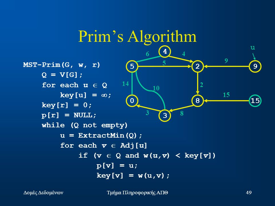 Δομές ΔεδομένωνΤμήμα Πληροφορικής ΑΠΘ49 Prim's Algorithm MST-Prim(G, w, r) Q = V[G]; for each u  Q key[u] =  ; key[r] = 0; p[r] = NULL; while (Q not empty) u = ExtractMin(Q); for each v  Adj[u] if (v  Q and w(u,v) < key[v]) p[v] = u; key[v] = w(u,v); 529 0815 3 4 14 10 3 64 5 2 9 15 8 u