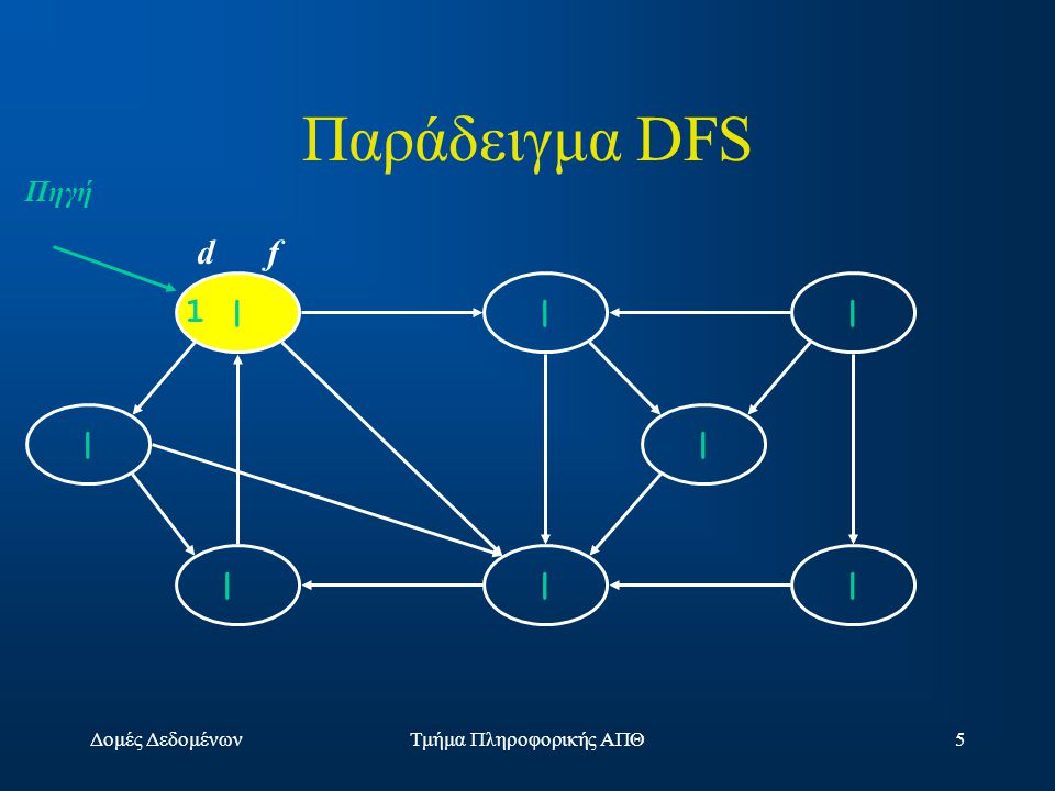 Δομές ΔεδομένωνΤμήμα Πληροφορικής ΑΠΘ46 Prim's Algorithm MST-Prim(G, w, r) Q = V[G]; for each u  Q key[u] =  ; key[r] = 0; p[r] = NULL; while (Q not empty) u = ExtractMin(Q); for each v  Adj[u] if (v  Q and w(u,v) < key[v]) p[v] = u; key[v] = w(u,v); 529 0815 3 4 14 10 3 64 5 2 9 15 8 u