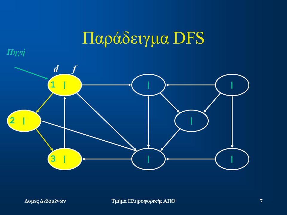 Δομές ΔεδομένωνΤμήμα Πληροφορικής ΑΠΘ48 Prim's Algorithm MST-Prim(G, w, r) Q = V[G]; for each u  Q key[u] =  ; key[r] = 0; p[r] = NULL; while (Q not empty) u = ExtractMin(Q); for each v  Adj[u] if (v  Q and w(u,v) < key[v]) p[v] = u; key[v] = w(u,v); 529 0815 3 4 14 10 3 64 5 2 9 15 8 u