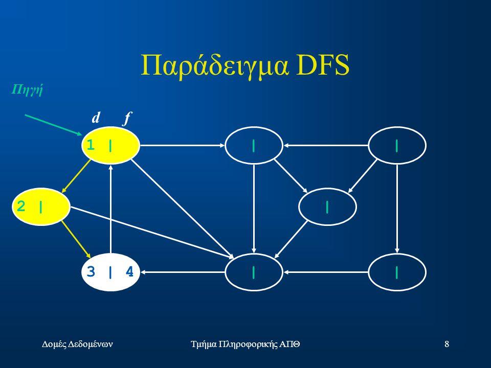 Δομές ΔεδομένωνΤμήμα Πληροφορικής ΑΠΘ8 1 | | | | |3 | 4 2 | | d f Πηγή Παράδειγμα DFS