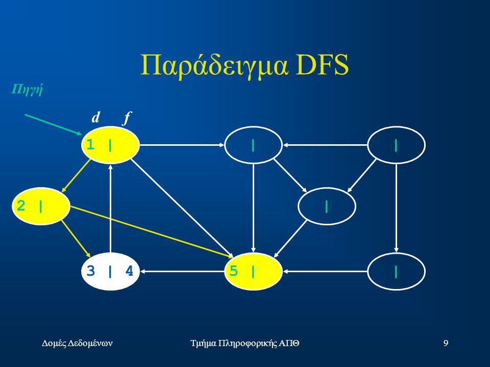 Δομές ΔεδομένωνΤμήμα Πληροφορικής ΑΠΘ9 1 | | | |5 |3 | 4 2 | | d f Πηγή Παράδειγμα DFS