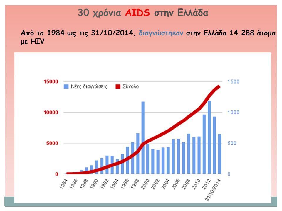 30 χρόνια AIDS στην Ελλάδα Από το 1984 ως τις 31/10/2014, διαγνώστηκαν στην Ελλάδα 14.288 άτομα με HIV
