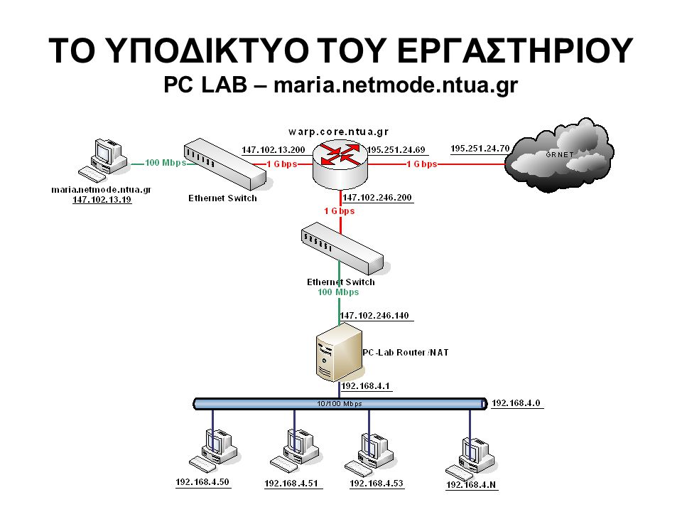 Πρωτόκολλα TCP/IP Τα πρωτόκολλα TCP/IP είναι de-facto standards μετάδοσης δεδομένων Επιτρέπουν τη συνεργασία μεταξύ υπολογιστών σε διασυνδεδεμένα δίκτυα και την από κοινού χρήση πόρων Αποτελούν τα πρωτόκολλα μετάδοσης δεδομένων στο Internet Αναπτύχθηκαν από ομάδα ερευνητών γύρω από το ARPAnet (DoD)